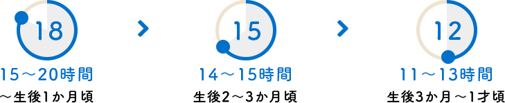 15~20時間(~生後1か月頃)→ 14~15時間(生後2~3か月頃) 11~13時間(生後3か月~1才頃)