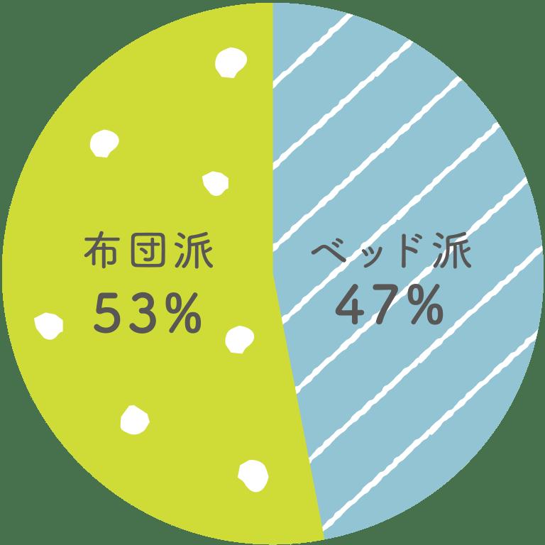 布団派53%、ベッド派47%
